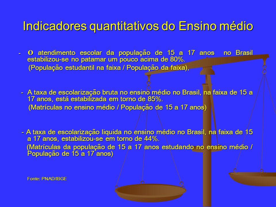 Indicadores quantitativos do Ensino médio - O atendimento escolar da população de 15 a 17 anos no Brasil estabilizou-se no patamar um pouco acima de 8