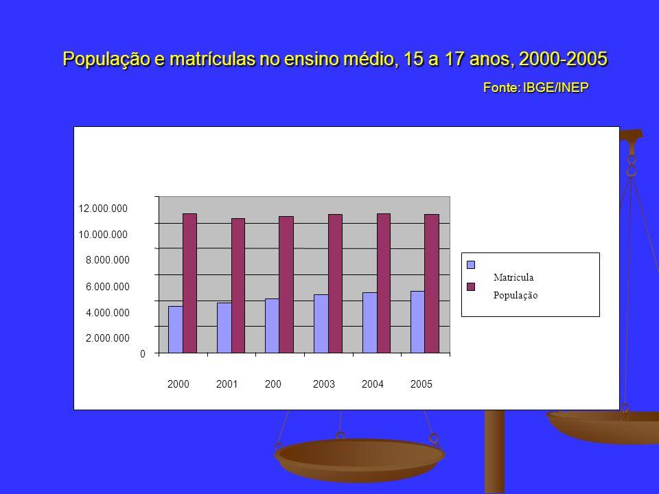 Evolução das matrículas no ensino médio Brasil - Fonte: MEC/INEP Evolução das matrículas no ensino médio Brasil - Fonte: MEC/INEP ano ano Matrículas (total) Matrículas (15 a 17 anos) 1991 1991 3.772.698 3.772.698 2000 2000 8.192.948 8.192.948 3.565.240 3.565.240 2001 2001 8.398.008 8.398.008 3.817.382 3.817.382 2002 2002 8.710.584 8.710.584 4.161.691 4.161.691 2003 2003 9.072.942 9.072.942 4.470.266 4.470.266 2004 2004 9.169.357 9.169.357 4.660.419 4.660.419 2005 2005 9.031.302 9.031.302 4.687.574 4.687.574 2006 2006 8.906.820 8.906.820 4.723.399 4.723.399 2007 2007 8.360.664 8.360.664