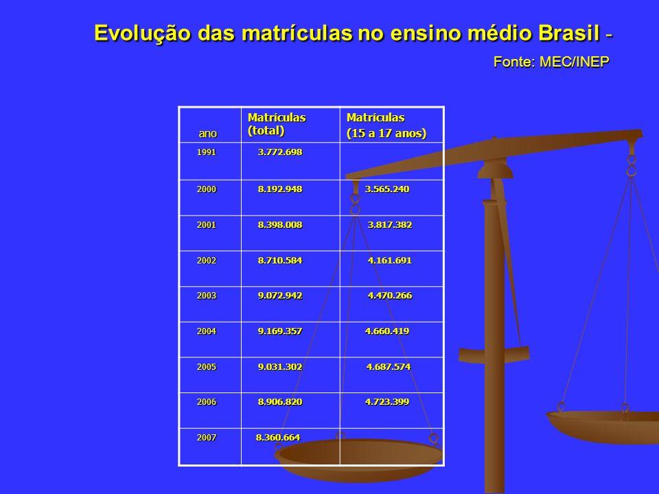 Evolução das matrículas no ensino médio Brasil - Fonte: MEC/INEP Evolução das matrículas no ensino médio Brasil - Fonte: MEC/INEP ano ano Matrículas (