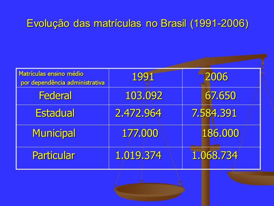 Evolução das matrículas no Brasil (1991-2006) Matrículas ensino médio por dependência administrativa por dependência administrativa 1991 1991 2006 200
