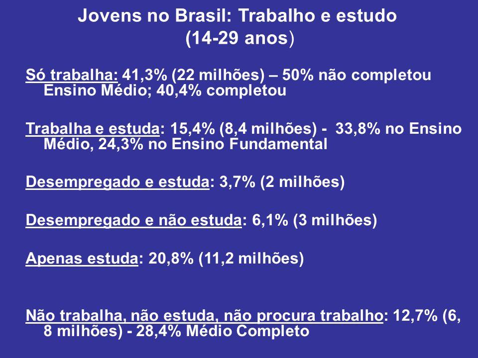 Jovens no Brasil: Trabalho e estudo (14-29 anos) Só trabalha: 41,3% (22 milhões) – 50% não completou Ensino Médio; 40,4% completou Trabalha e estuda: