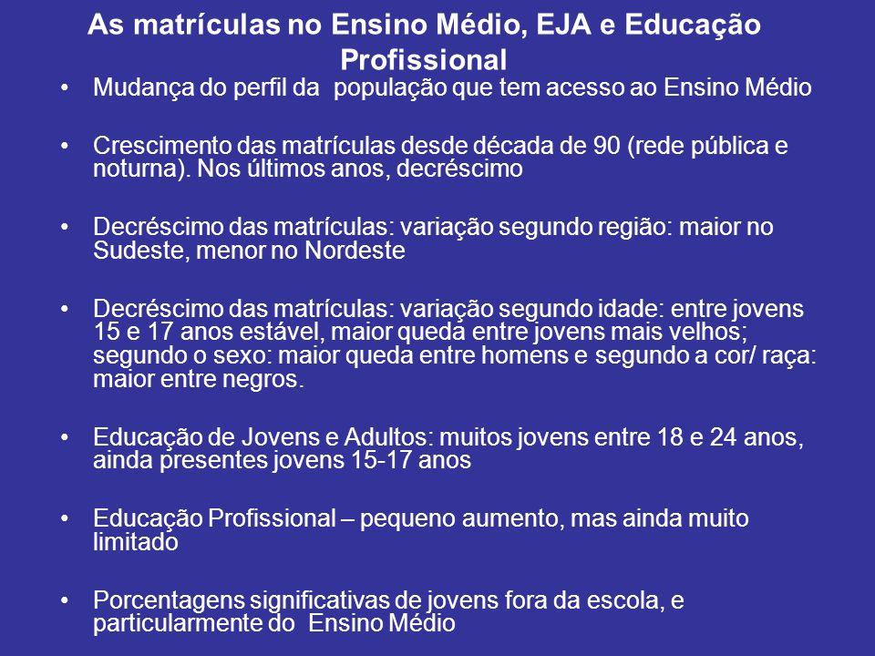 As matrículas no Ensino Médio, EJA e Educação Profissional Mudança do perfil da população que tem acesso ao Ensino Médio Crescimento das matrículas de