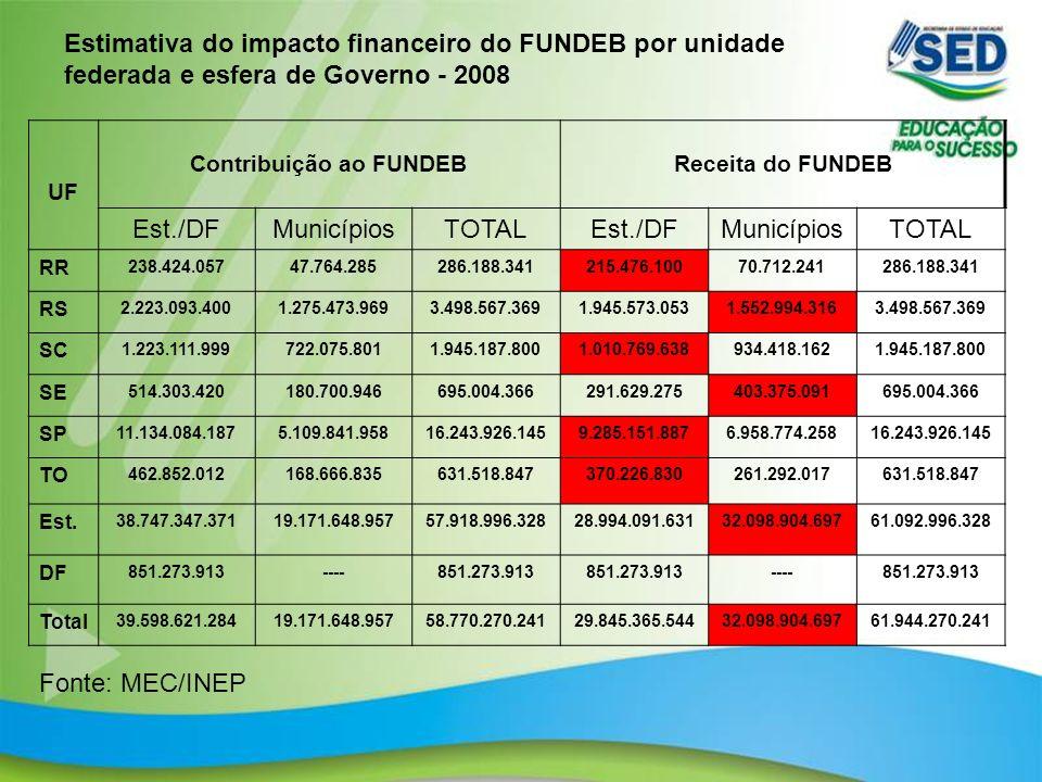 10 Estimativa do impacto financeiro do FUNDEB por unidade federada e esfera de Governo - 2008 UF Contribuição ao FUNDEBReceita do FUNDEB Est./DFMunicí