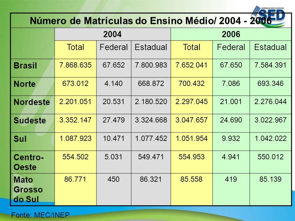 11 Fonte: MEC/INEP Número de Matrículas do Ensino Médio/ 2004 - 2006 20042006 TotalFederalEstadualTotalFederalEstadual Brasil 7.868.63567.6527.800.983