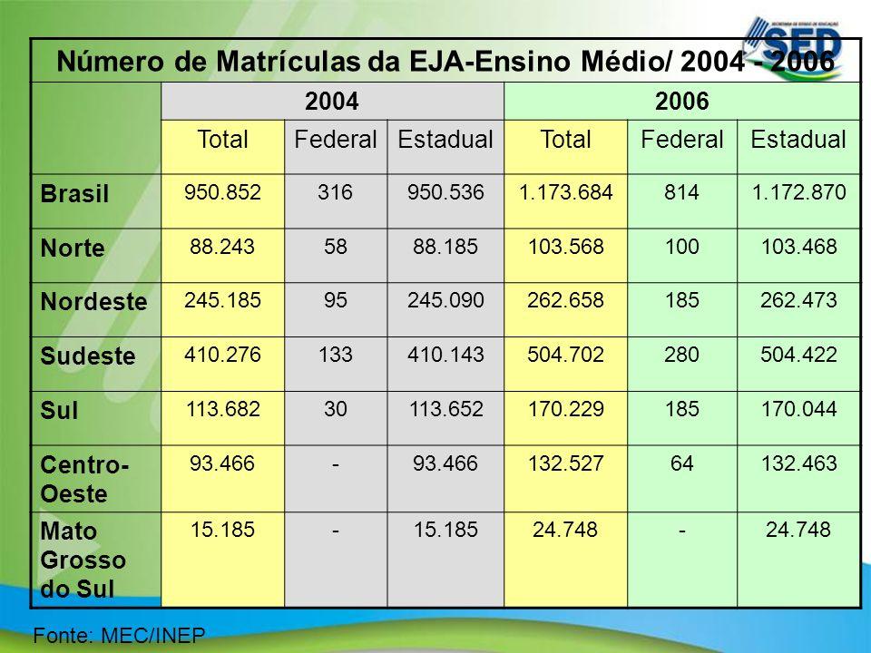 12 Fonte: MEC/INEP Número de Matrículas da EJA-Ensino Médio/ 2004 - 2006 20042006 TotalFederalEstadualTotalFederalEstadual Brasil 950.852316950.5361.1