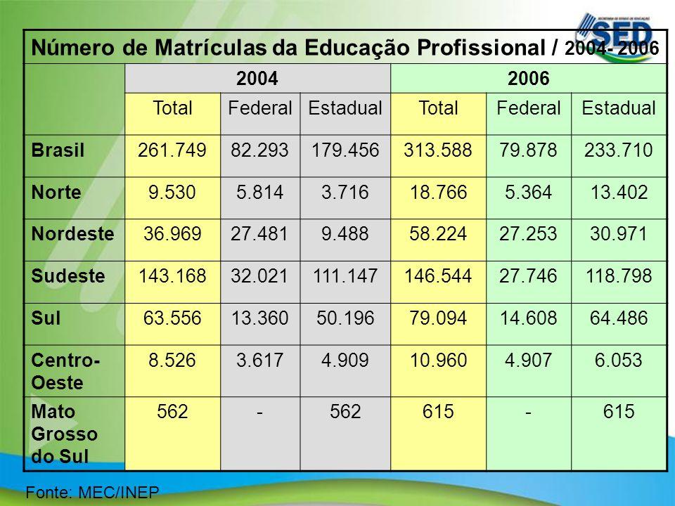 13 Fonte: MEC/INEP Número de Matrículas da Educação Profissional / 2004- 2006 20042006 TotalFederalEstadualTotalFederalEstadual Brasil261.74982.293179