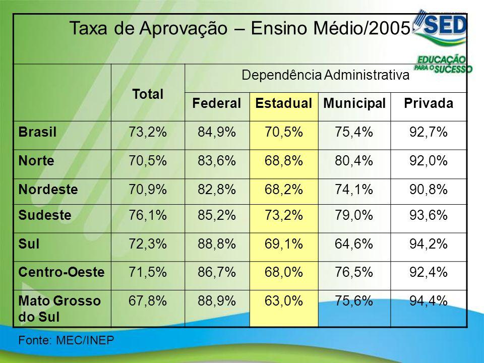 14 Taxa de Aprovação – Ensino Médio/2005 Total Dependência Administrativa FederalEstadualMunicipalPrivada Brasil73,2%84,9%70,5%75,4%92,7% Norte70,5%83