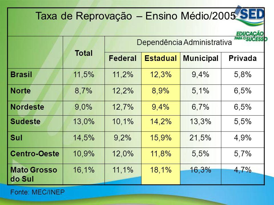 15 Taxa de Reprovação – Ensino Médio/2005 Total Dependência Administrativa FederalEstadualMunicipalPrivada Brasil11,5%11,2%12,3%9,4%5,8% Norte8,7%12,2