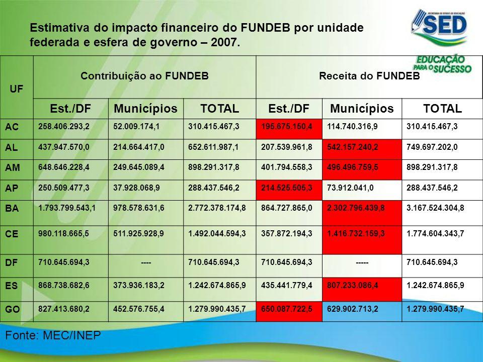 5 Estimativa do impacto financeiro do FUNDEB por unidade federada e esfera de governo – 2007. UF Contribuição ao FUNDEBReceita do FUNDEB Est./DFMunicí