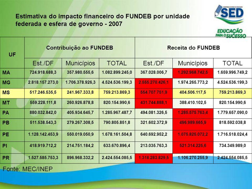 6 Estimativa do impacto financeiro do FUNDEB por unidade federada e esfera de governo - 2007 UF Contribuição ao FUNDEBReceita do FUNDEB Est./DFMunicíp