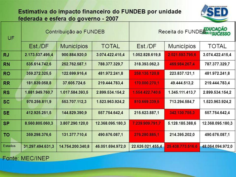 7 Estimativa do impacto financeiro do FUNDEB por unidade federada e esfera do governo - 2007 UF Contribuição ao FUNDEBReceita do FUNDEB Est./DFMunicíp