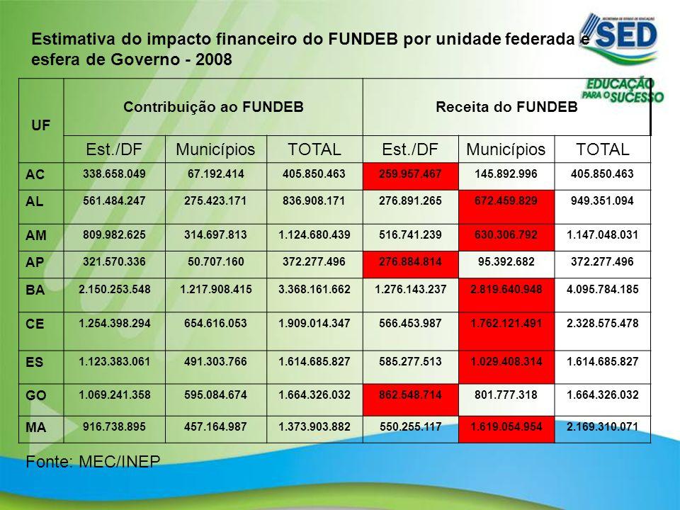 8 UF Contribuição ao FUNDEBReceita do FUNDEB Est./DFMunicípiosTOTALEst./DFMunicípiosTOTAL AC 338.658.04967.192.414405.850.463259.957.467145.892.996405