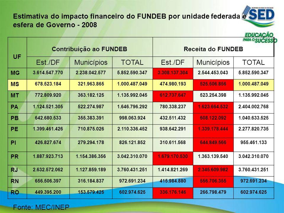 9 UF Contribuição ao FUNDEBReceita do FUNDEB Est./DFMunicípiosTOTALEst./DFMunicípiosTOTAL MG 3.614.547.7702.238.042.5775.852.590.3473.308.137.3042.544