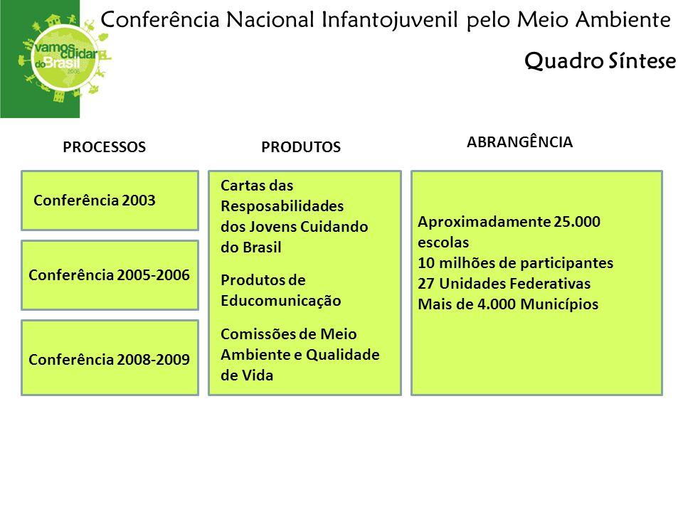 Conferência 2003 Conferência Nacional Infantojuvenil pelo Meio Ambiente Conferência 2005-2006 Conferência 2008-2009 Aproximadamente 25.000 escolas 10 milhões de participantes 27 Unidades Federativas Mais de 4.000 Municípios Cartas das Resposabilidades dos Jovens Cuidando do Brasil Produtos de Educomunicação Comissões de Meio Ambiente e Qualidade de Vida Quadro Síntese PROCESSOSPRODUTOS ABRANGÊNCIA
