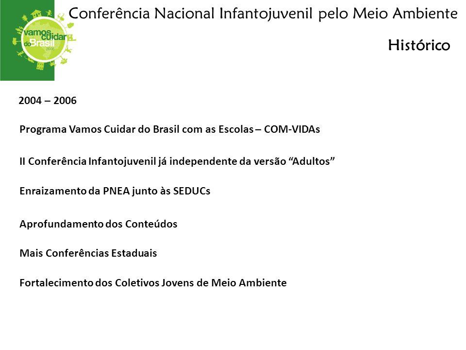 2004 – 2006 Conferência Nacional Infantojuvenil pelo Meio Ambiente Enraizamento da PNEA junto às SEDUCs Programa Vamos Cuidar do Brasil com as Escolas – COM-VIDAs Histórico II Conferência Infantojuvenil já independente da versão Adultos Aprofundamento dos Conteúdos Mais Conferências Estaduais Fortalecimento dos Coletivos Jovens de Meio Ambiente