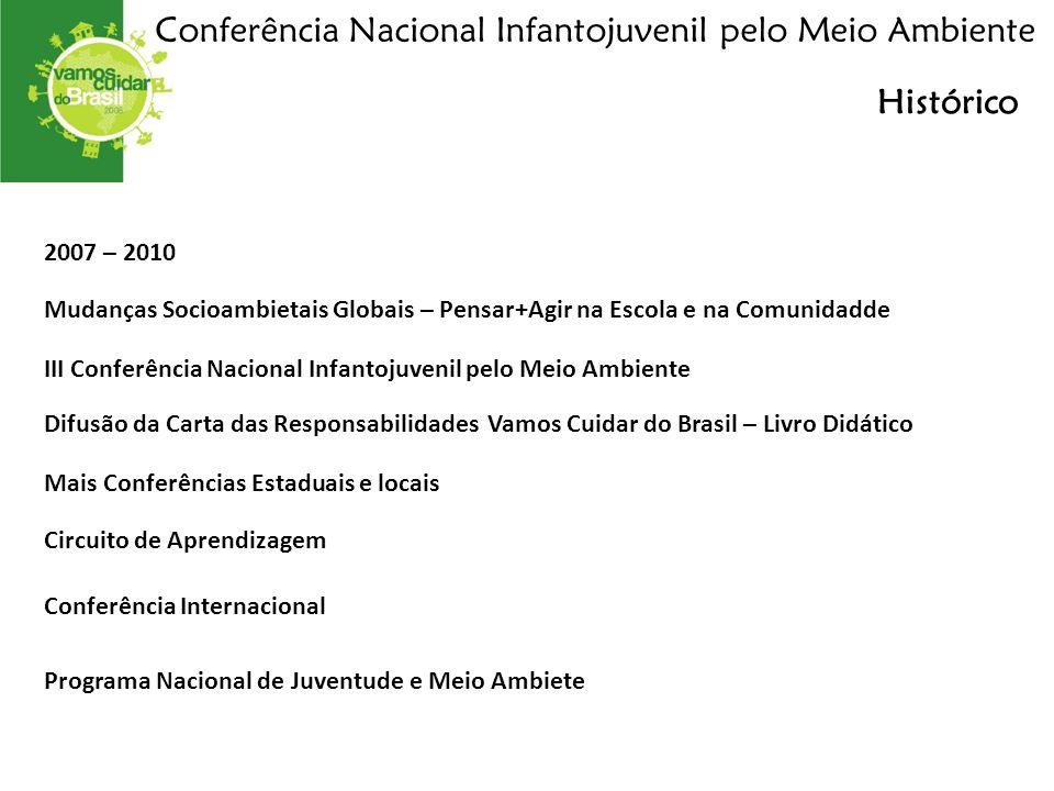 Conferência Nacional Infantojuvenil pelo Meio Ambiente Histórico 2007 – 2010 Mudanças Socioambietais Globais – Pensar+Agir na Escola e na Comunidadde Mais Conferências Estaduais e locais Circuito de Aprendizagem Conferência Internacional Programa Nacional de Juventude e Meio Ambiete III Conferência Nacional Infantojuvenil pelo Meio Ambiente Difusão da Carta das Responsabilidades Vamos Cuidar do Brasil – Livro Didático