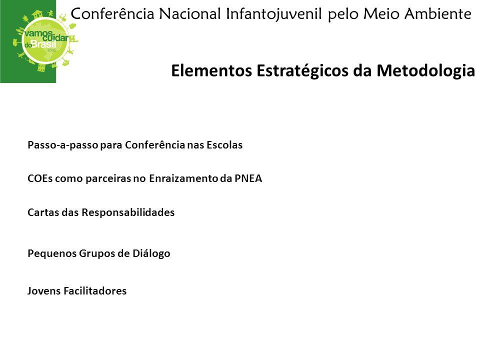 Elementos Estratégicos da Metodologia Conferência Nacional Infantojuvenil pelo Meio Ambiente Passo-a-passo para Conferência nas Escolas Cartas das Responsabilidades Pequenos Grupos de Diálogo Jovens Facilitadores COEs como parceiras no Enraizamento da PNEA