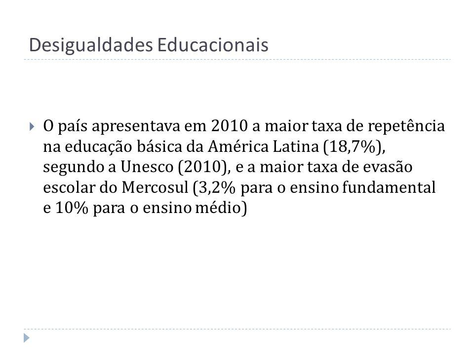 Desigualdades Educacionais O país apresentava em 2010 a maior taxa de repetência na educação básica da América Latina (18,7%), segundo a Unesco (2010)