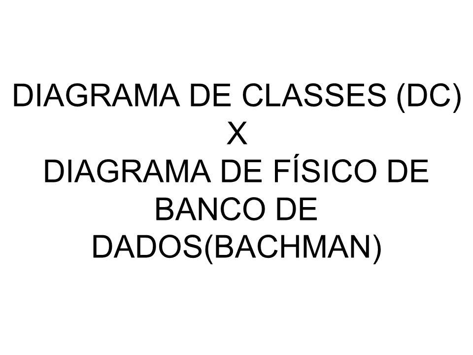 DIAGRAMA DE CLASSES X DIAGRAMA DE ENTIDADES E RELACIONAMENTOS Aplicação OO + BD relacional => camada de persistência SGBDR x SGBDOR x SGBDOO Classes não são tabelas de um SGBDR Classes são objetos em um SGBDOO Diagrama de Classe de Especificação => DER Físico (DECOMPOSTO) Entidades do DER possuem atributos identificadores (PK) e referências (FK) Atributos de uma classe podem ser mapeados: diretamente para colunas de tabelas; um atributo em mais de uma coluna; uma coluna para diversos atributos; atributos multivalorados como uma nova tabela.