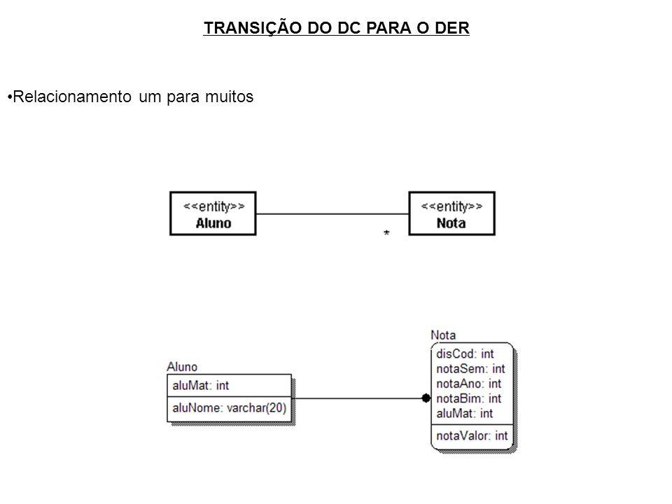 TRANSIÇÃO DO DC PARA O DER Relacionamento um para muitos