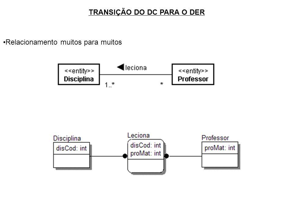 TRANSIÇÃO DO DC PARA O DER Relacionamento muitos para muitos