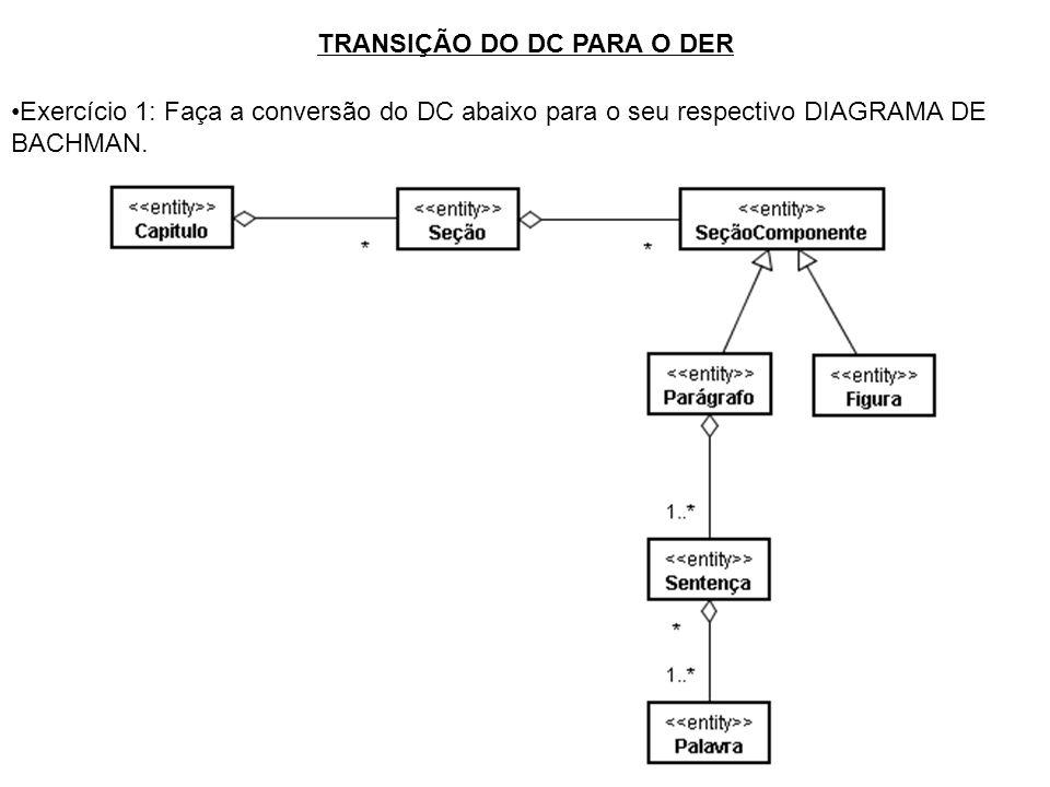 TRANSIÇÃO DO DC PARA O DER Exercício 1: Faça a conversão do DC abaixo para o seu respectivo DIAGRAMA DE BACHMAN.