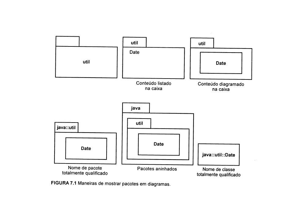Exercício Crie o diagrama de classe para o contexto: Venda, ItemVenda, Produto, Fornecedor; Construa o diagrama de pacotes para este diagrama de classe; Faça a representação dos pacotes no formato Conteúdo Listado em Caixa; Refaça o diagrama de classe com a classes no formato Totalmente Qualificado.