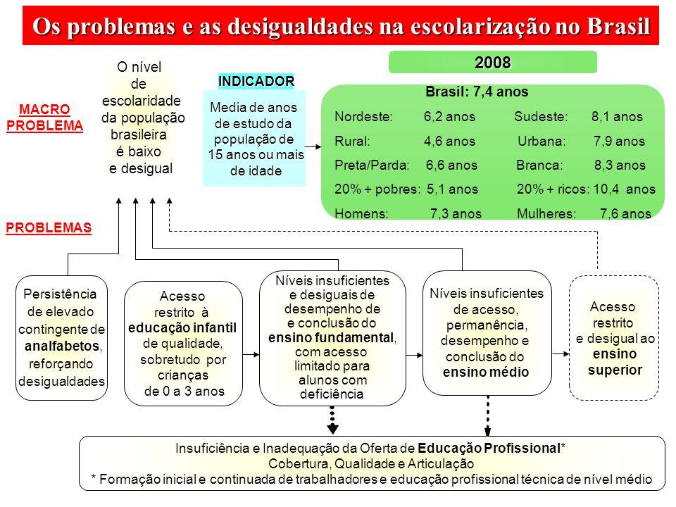 Media de anos de estudo da população de 15 anos ou mais 15 anos ou mais de idade de idade Brasil: 7,4 anos Nordeste: 6,2 anos Sudeste: 8,1 anos Rural: