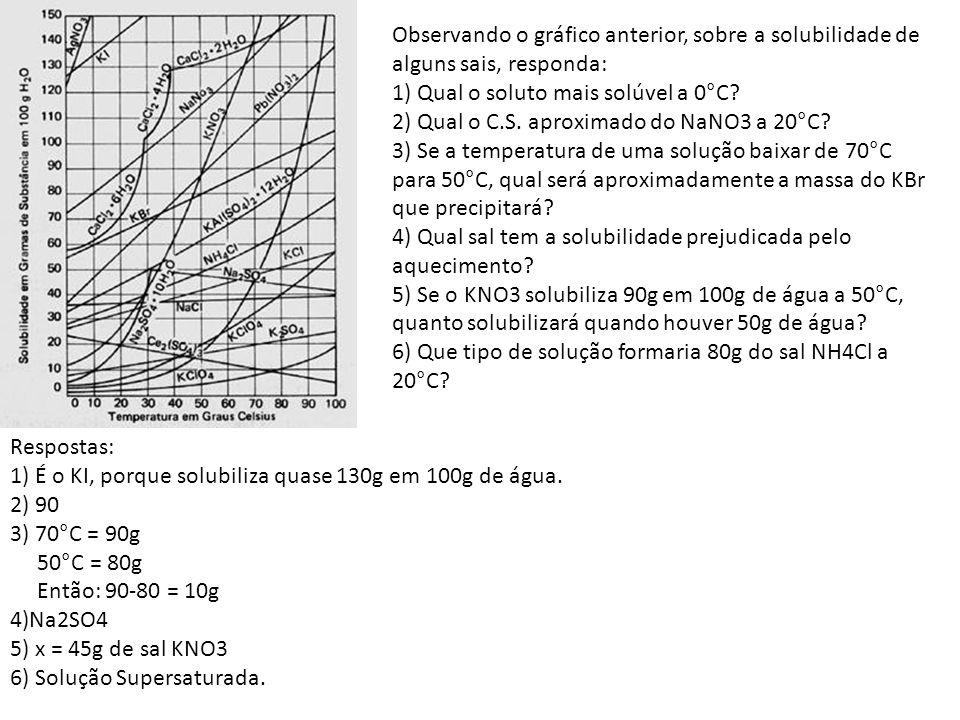 Observando o gráfico anterior, sobre a solubilidade de alguns sais, responda: 1) Qual o soluto mais solúvel a 0°C? 2) Qual o C.S. aproximado do NaNO3