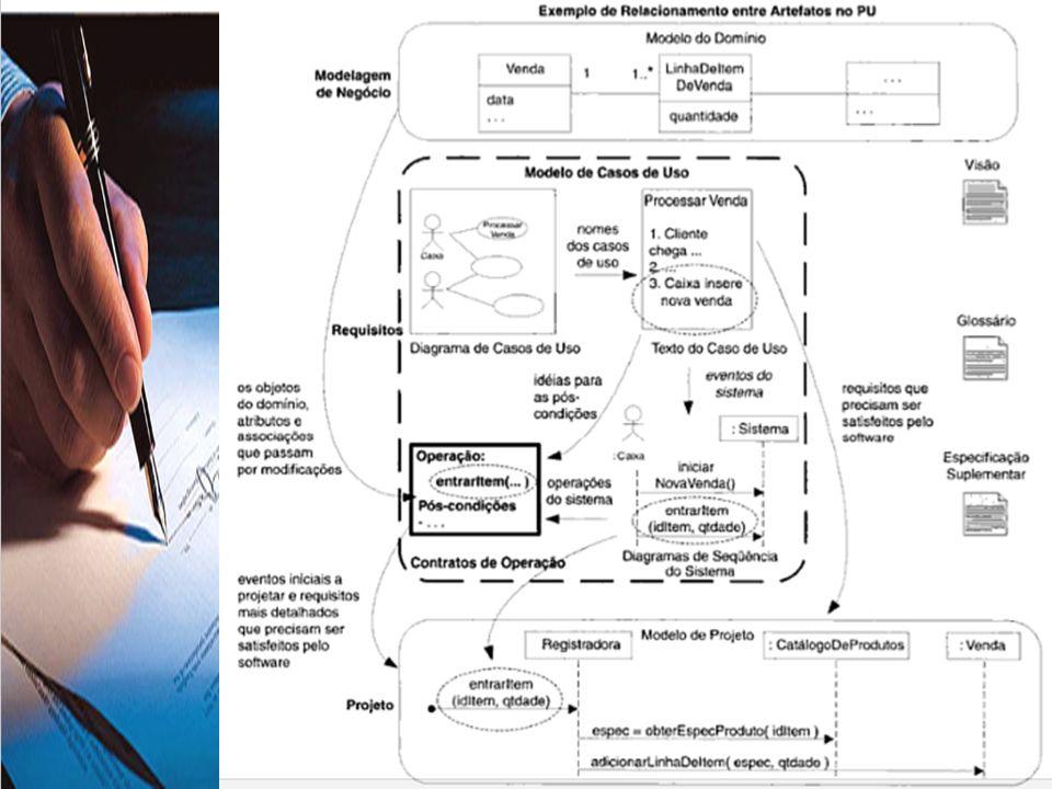 Introdução Descrevem modificações detalhadas em objetos em um modelo de domínio fazendo uso de uma pré e pós-condições; Podem ser considerados parte do Modelo de Casos de Uso do PU; Fornecem mais detalhes de análise sobre o efeito das operações do sistema implicito nos casos de uso.