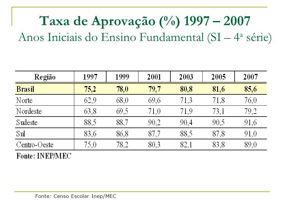Taxa de Aprovação (%) 1997 – 2007 Anos Iniciais do Ensino Fundamental (SI – 4 a série) Fonte: Censo Escolar Inep/MEC