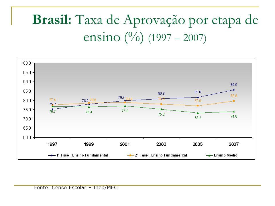 Brasil: Taxa de Aprovação por etapa de ensino (%) (1997 – 2007) Fonte: Censo Escolar – Inep/MEC