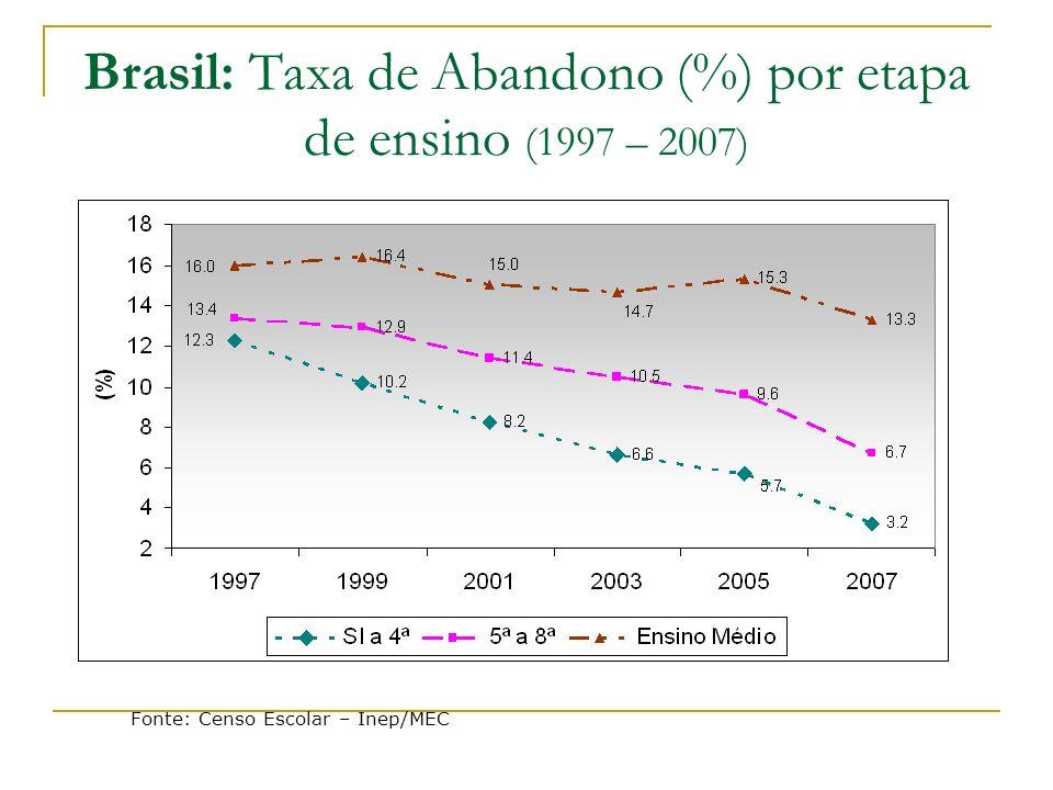 Brasil: Taxa de Abandono (%) por etapa de ensino (1997 – 2007) Fonte: Censo Escolar – Inep/MEC