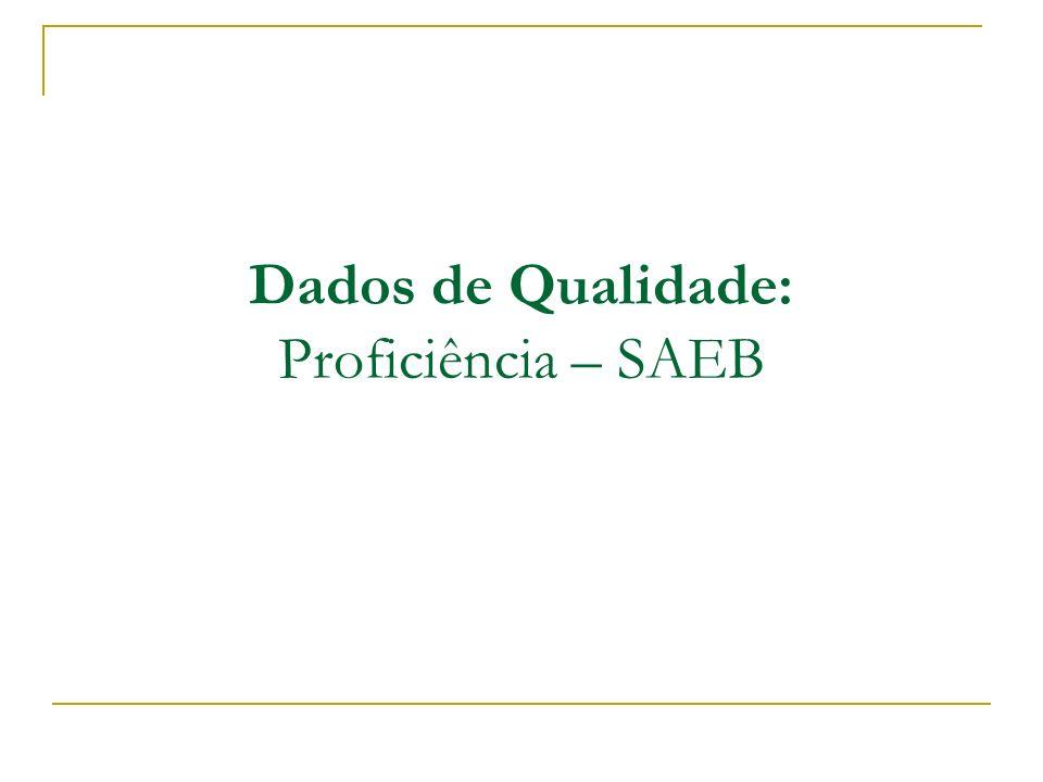 Dados de Qualidade: Proficiência – SAEB
