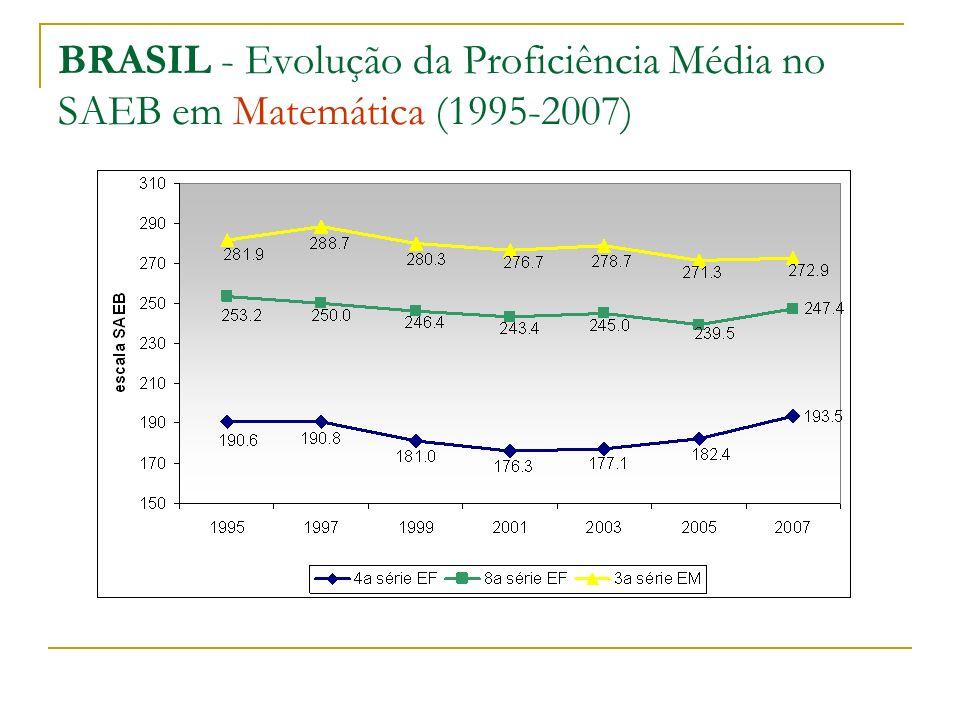 BRASIL - Evolução da Proficiência Média no SAEB em Matemática (1995-2007)
