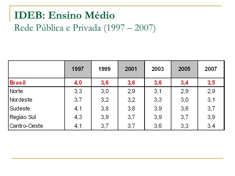 IDEB: Ensino Médio Rede Pública e Privada (1997 – 2007)