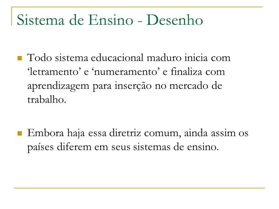 Sistema de Ensino - Desenho Todo sistema educacional maduro inicia com letramento e numeramento e finaliza com aprendizagem para inserção no mercado d