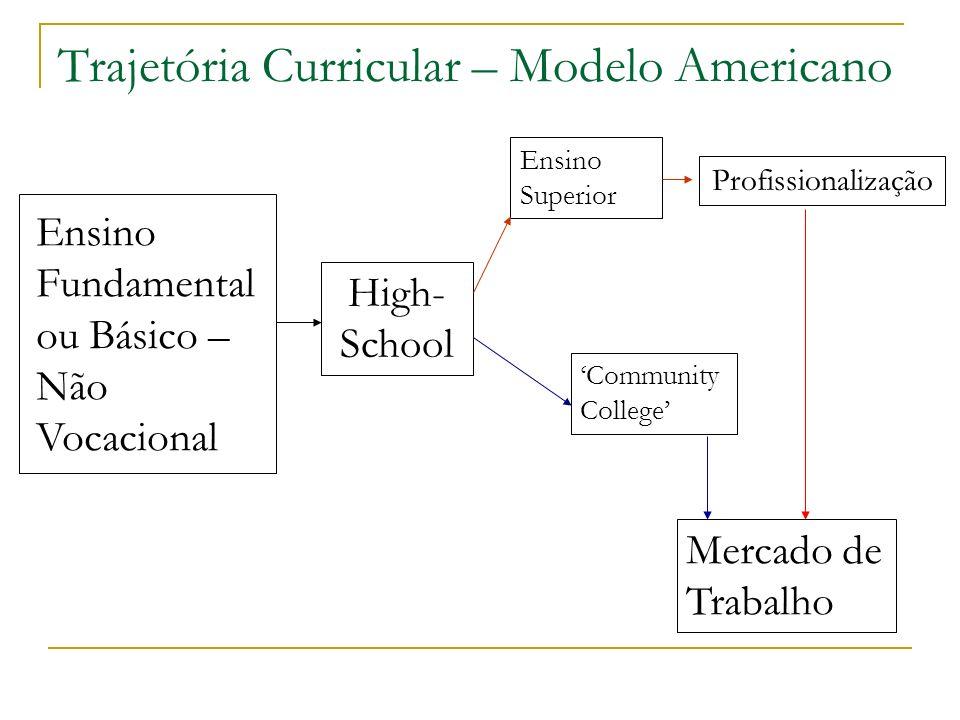 Trajetória Curricular – Modelo Americano Ensino Fundamental ou Básico – Não Vocacional Ensino Superior Mercado de Trabalho High- School Profissionaliz
