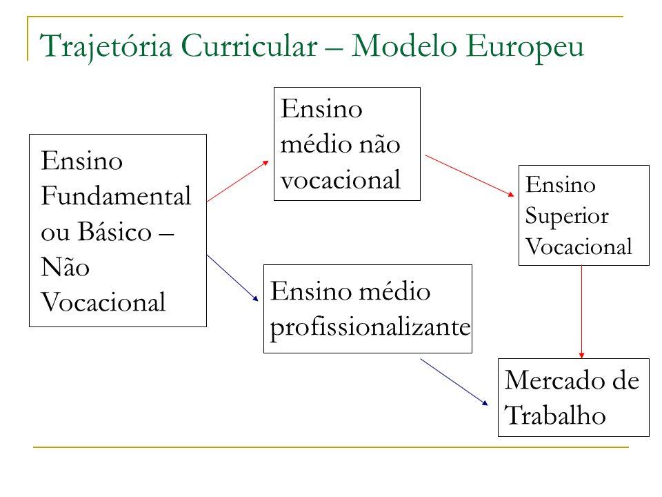 Trajetória Curricular – Modelo Europeu Ensino Fundamental ou Básico – Não Vocacional Ensino médio não vocacional Ensino médio profissionalizante Ensin