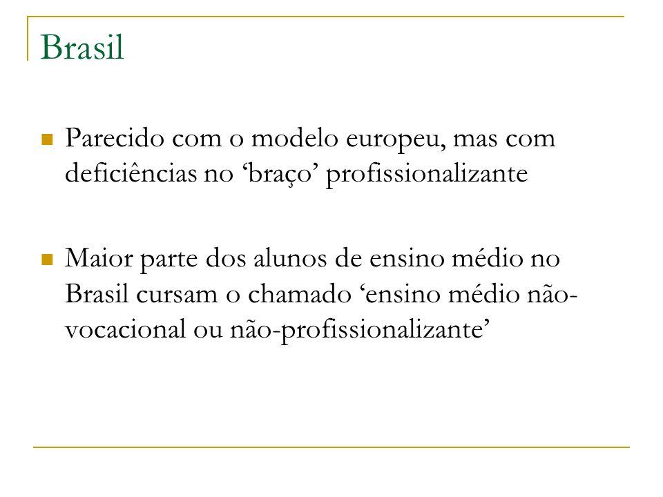 Brasil Parecido com o modelo europeu, mas com deficiências no braço profissionalizante Maior parte dos alunos de ensino médio no Brasil cursam o chama