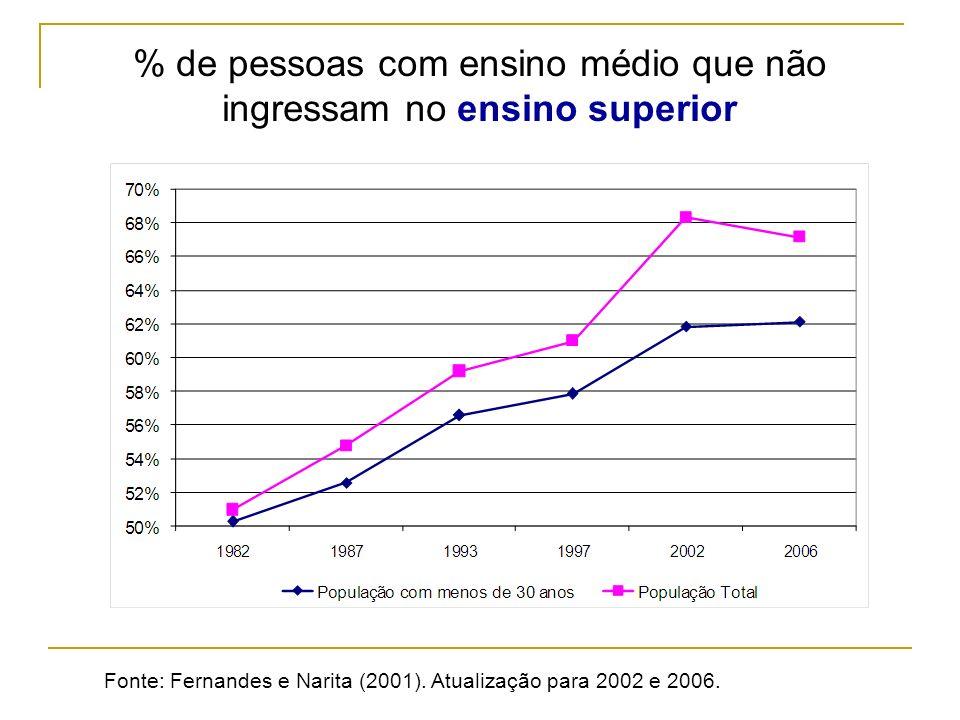 Fonte: Fernandes e Narita (2001). Atualização para 2002 e 2006. % de pessoas com ensino médio que não ingressam no ensino superior