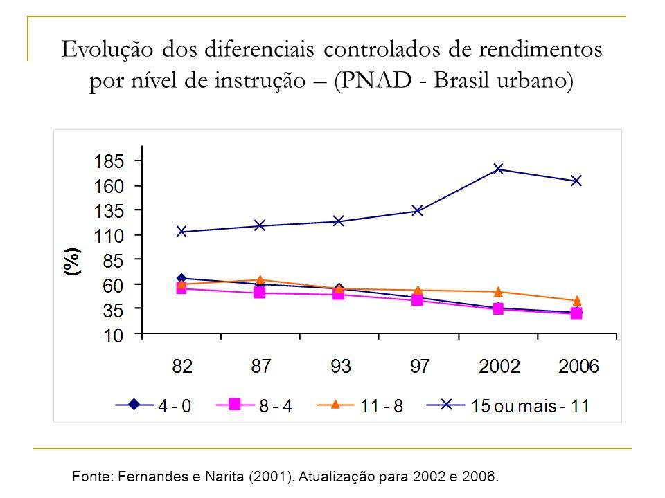 Fonte: Fernandes e Narita (2001). Atualização para 2002 e 2006. Evolução dos diferenciais controlados de rendimentos por nível de instrução – (PNAD -