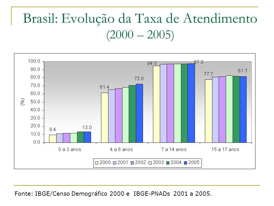 Brasil: Evolução da Taxa de Atendimento (2000 – 2005) Fonte: IBGE/Censo Demográfico 2000 e IBGE-PNADs 2001 a 2005.