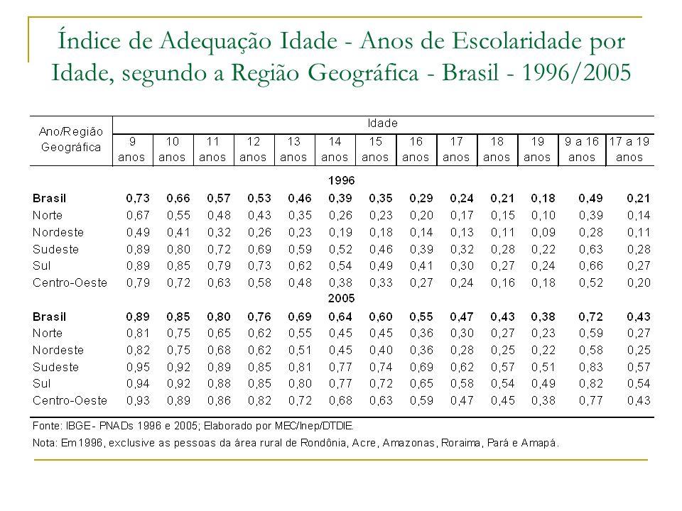Fonte: Fernandes e Narita (2001).Atualização para 2002 e 2006.