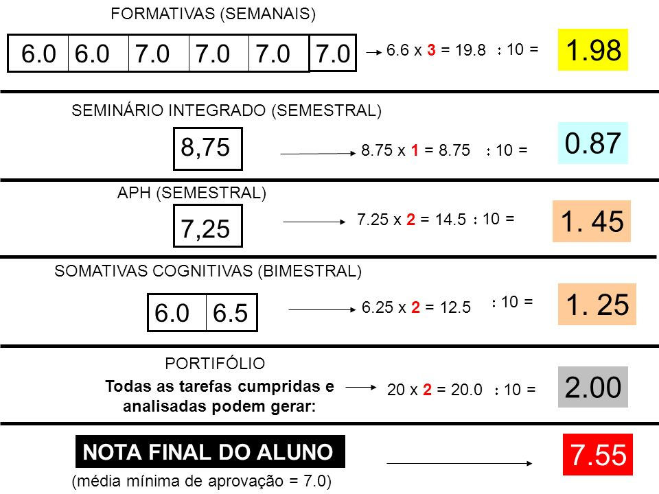 10 = 8.75 x 1 = 8.75 SEMINÁRIO INTEGRADO (SEMESTRAL) 0.87 7.25 x 2 = 14.5 10 = APH (SEMESTRAL) SOMATIVAS COGNITIVAS (BIMESTRAL) 6.56.0 6.25 x 2 = 12.5