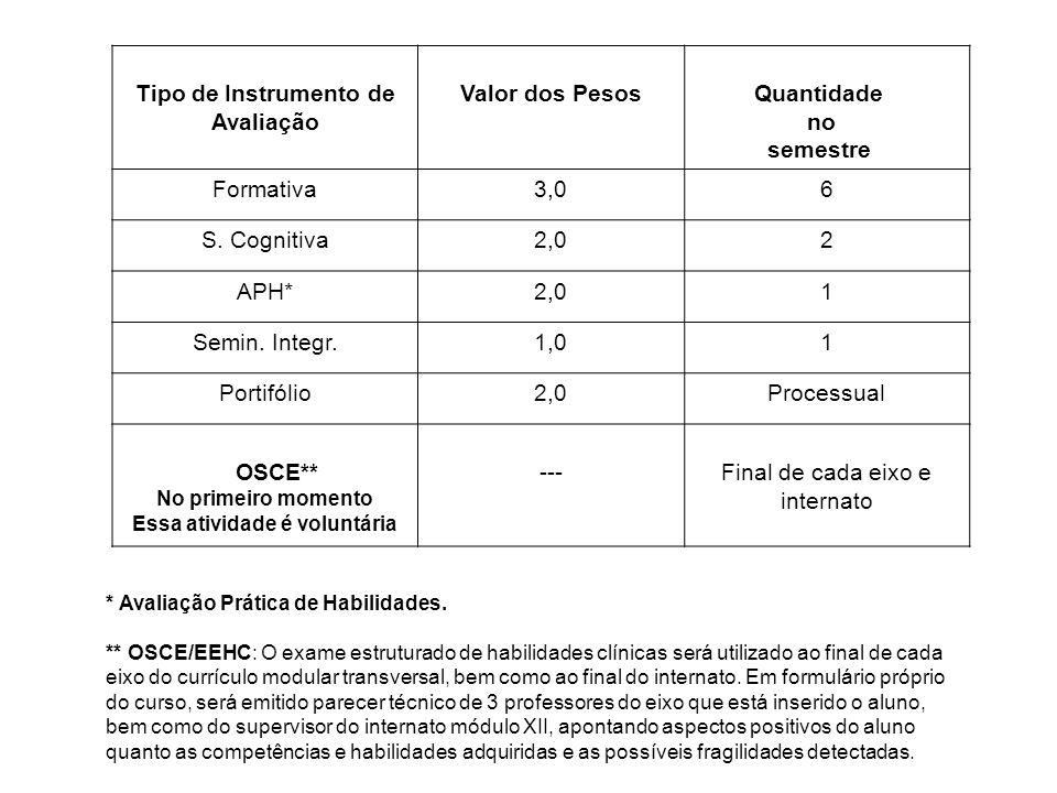 Tipo de Instrumento de Avaliação Valor dos Pesos Quantidade no semestre Formativa3,06 S. Cognitiva2,02 APH*2,01 Semin. Integr.1,01 Portifólio2,0Proces
