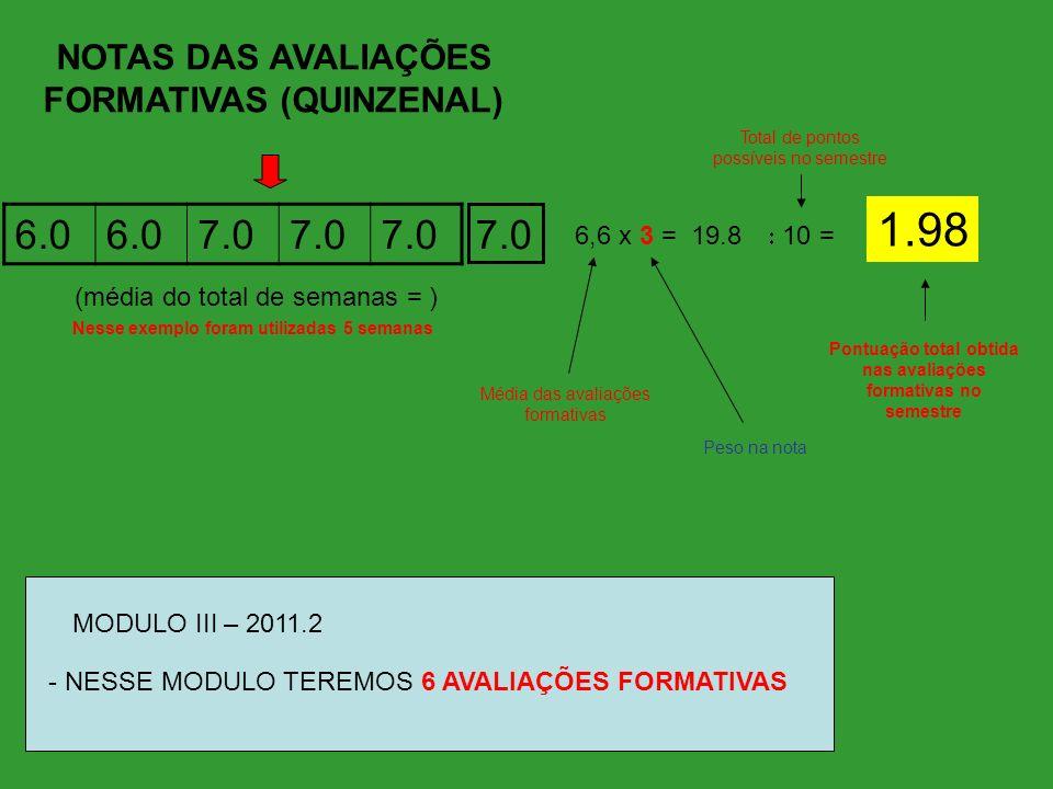 NOTAS DAS AVALIAÇÕES FORMATIVAS (QUINZENAL) 6.0 7.0 6,6 x 3 = 19.8 (média do total de semanas = ) 10 = 1.98 Nesse exemplo foram utilizadas 5 semanas Pontuação total obtida nas avaliações formativas no semestre Peso na nota Média das avaliações formativas Total de pontos possíveis no semestre - NESSE MODULO TEREMOS 6 AVALIAÇÕES FORMATIVAS MODULO III – 2011.2 7.0