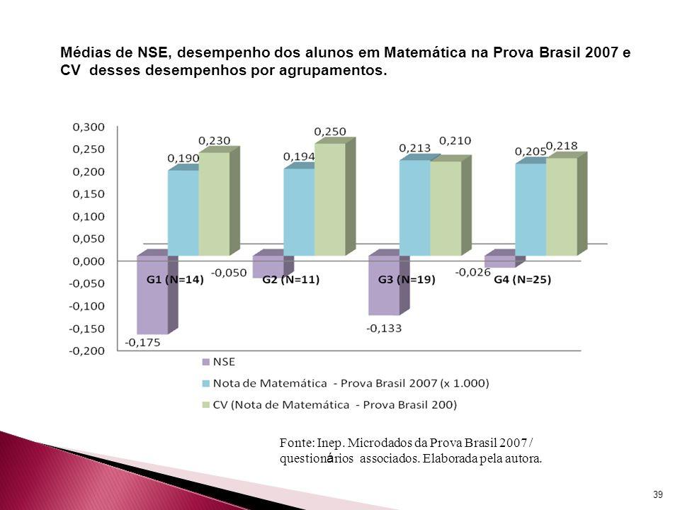 39 Médias de NSE, desempenho dos alunos em Matemática na Prova Brasil 2007 e CV desses desempenhos por agrupamentos. Fonte: Inep. Microdados da Prova