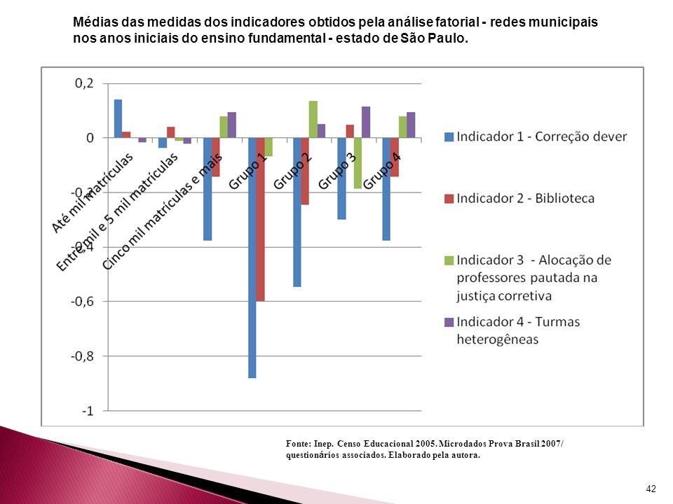42 Médias das medidas dos indicadores obtidos pela análise fatorial - redes municipais nos anos iniciais do ensino fundamental - estado de São Paulo.