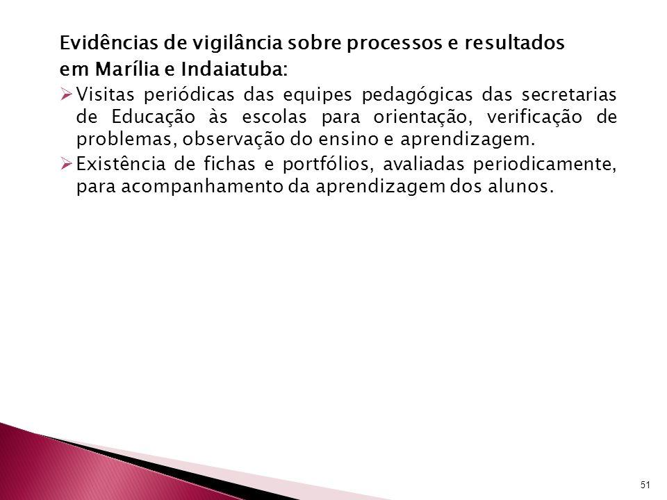 Evidências de vigilância sobre processos e resultados em Marília e Indaiatuba: Visitas periódicas das equipes pedagógicas das secretarias de Educação